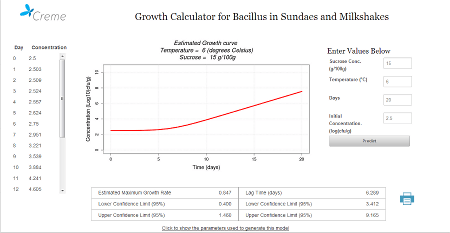 Software tool for predicting the effect of changing sucrose concentration and storage temperature on the growth of bacillus in sundaes and milkshake products.